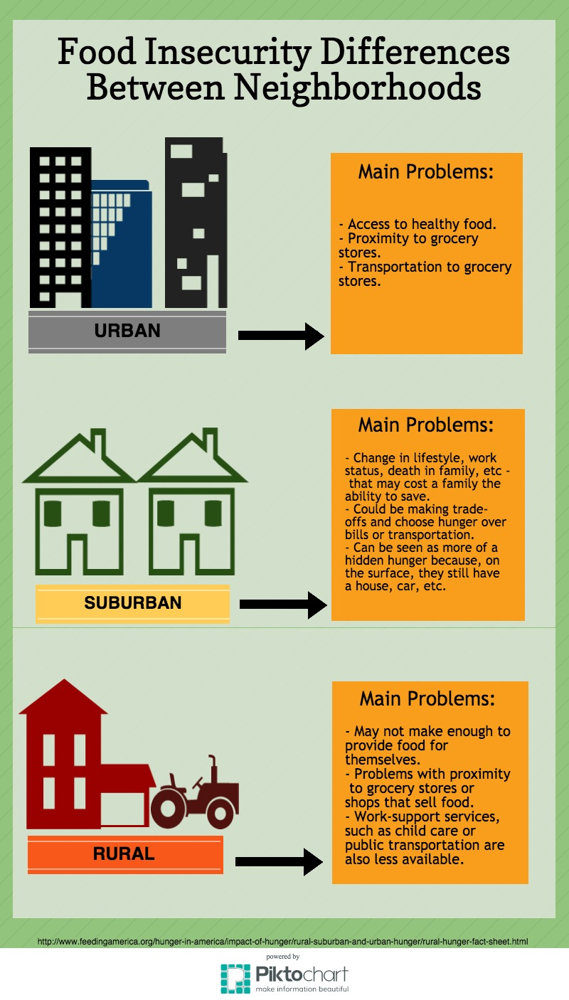 Urban, Suburban and rural areas-Which area suffers the most?
