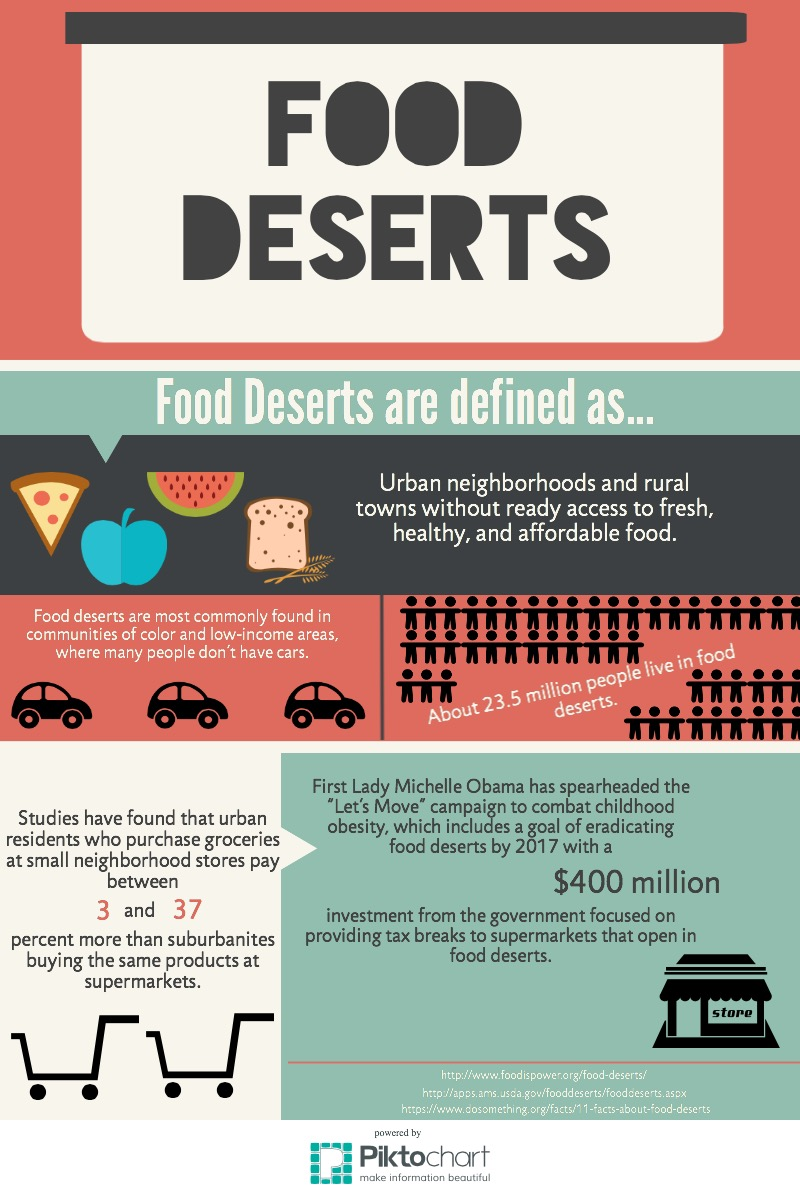 """food desert analysis """"food desert"""" has become the standard method of analysis the usda's food access research atlas classi- fies us communities at the census tract level as qualifying """"food deserts"""" based on income and supermarket."""